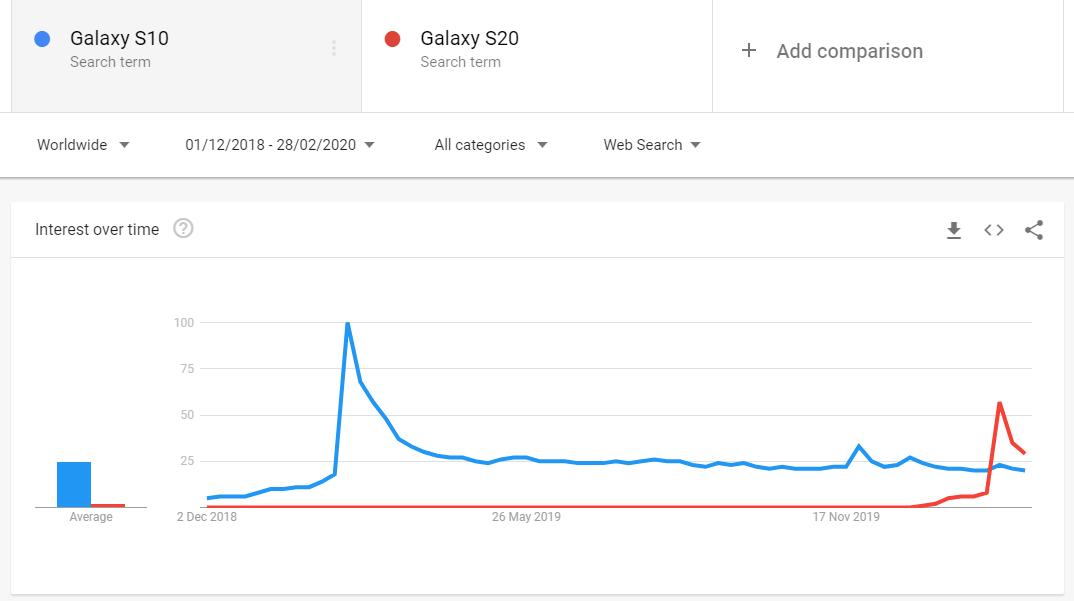 ▷ Samsung Galaxy Predaj S20 začal pomaly, ale prečo? 1