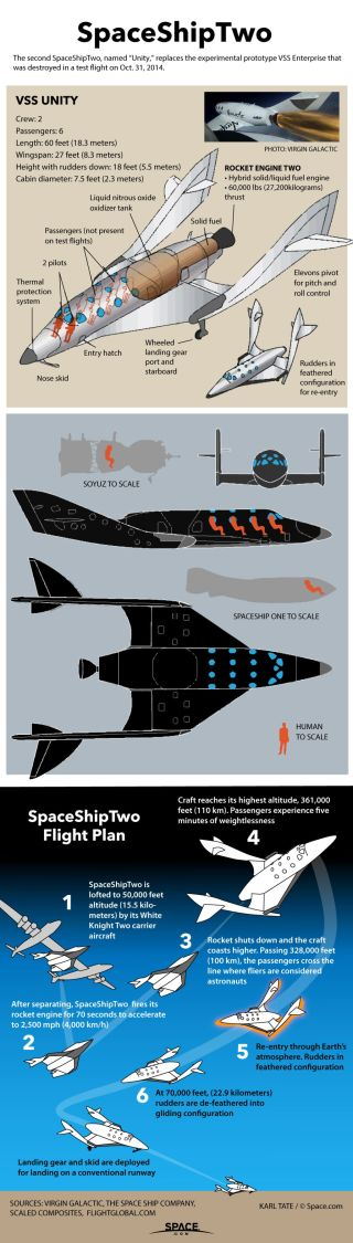 SpaceShipTwo will carry six passengers up past 328,000 feet altitude (100 kilometers), the point where astronaut wings are awarded.