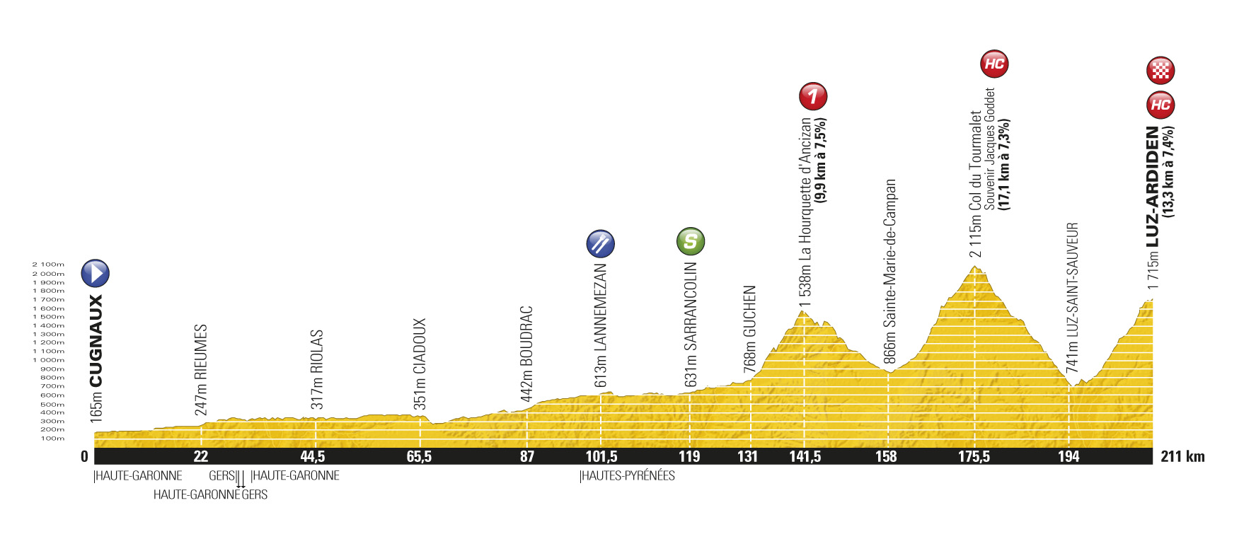 Stage 12 profile, Tour de France 2011