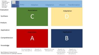Systematic Approach to Innovation for Learning