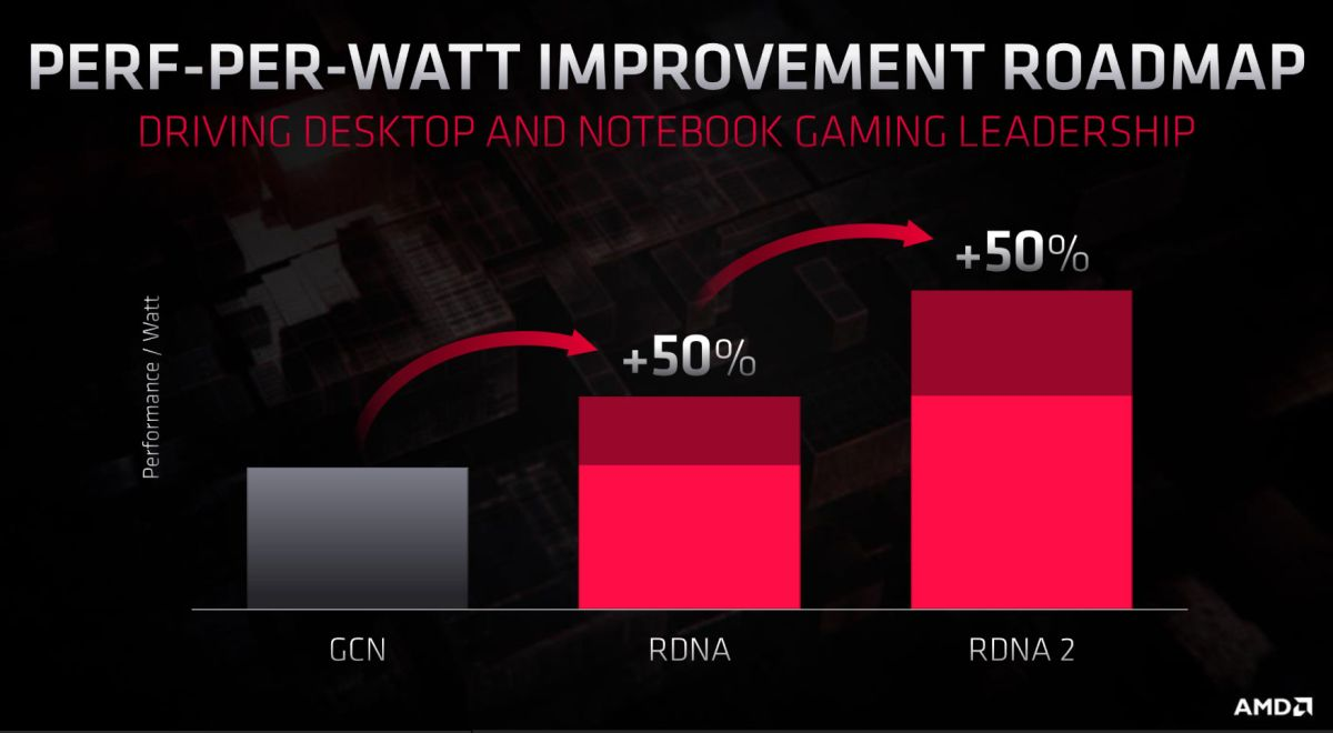 Amd S Cpu And Gpu Roadmap For 2020 And Beyond Is Full Of Big Upgrades Pc Gamer