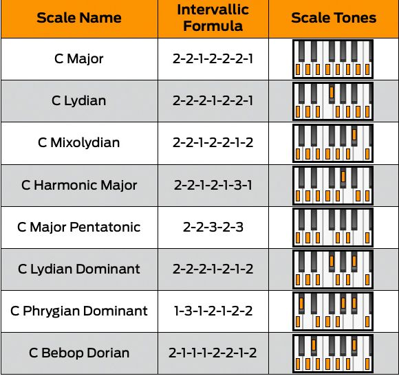 The beginner's guide to music scales: what are they and why are they