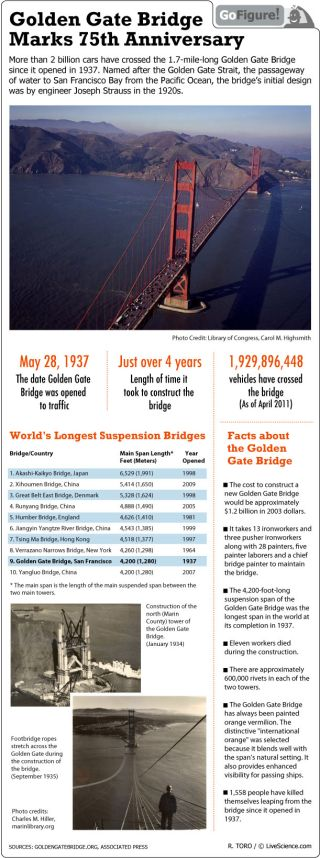 An estimated 1.9 billion vehicles have crossed the bridge since its opening in 1937.