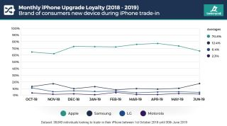iPhone Users Are Ditching Apple For Samsung (Report) | Tom's Guide