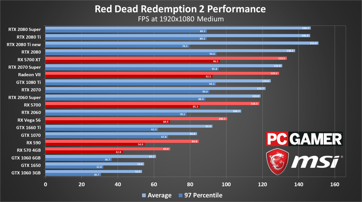 Red Dead Redemption 2 settings guide, system requirements