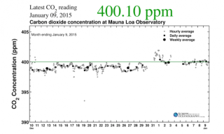 Carbon dioxide levels chart 2015