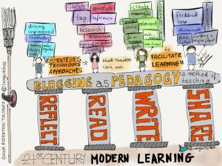 Blogging as Pedagogy: Facilitate Learning