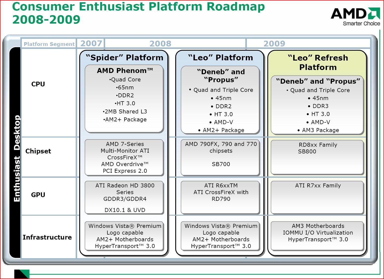 AMD delays next-generation CPU core | TechRadar