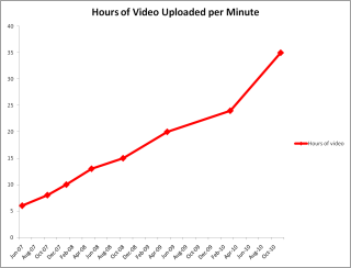 YouTube's upload growth