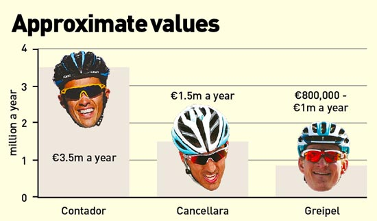 Mark Cavendish article table