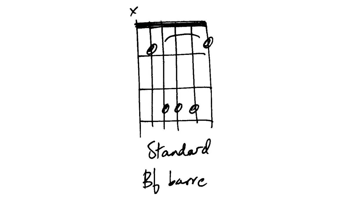 Guitar Chord Vocab B Flat Major Musicradar