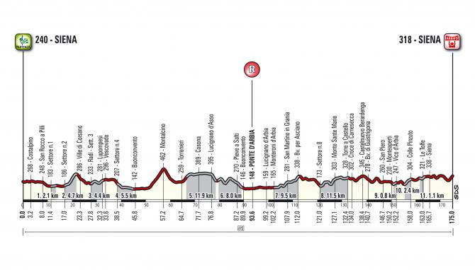 The profile of the 2017 Strade Bianche.