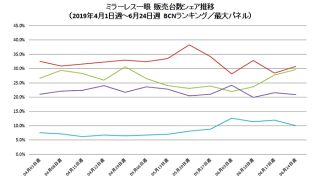 Sony just 1% behind Canon for Japanese mirrorless market share
