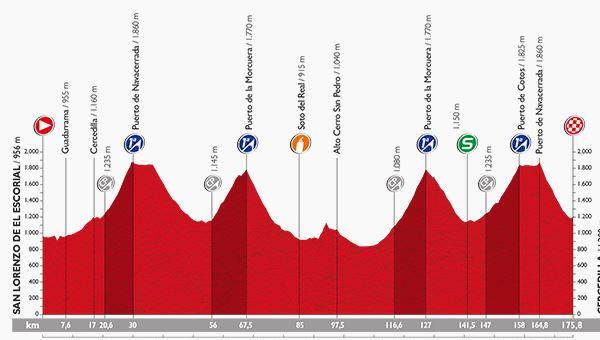 Stage 20 of the 2015 Vuelta a España