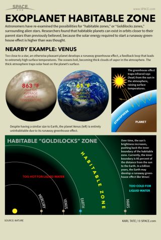 Infographic: Habitable zone around a star indicates where water can be a liquid.