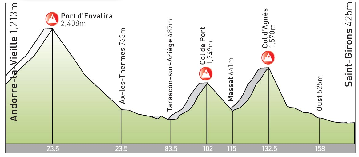 stage 8 Tour de France 2009 profile