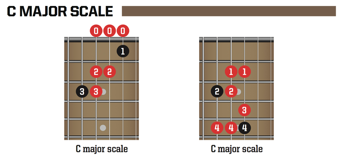 Easy guitar theory: Chord structures | MusicRadar