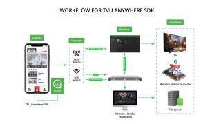 TVU Anywhere SDK