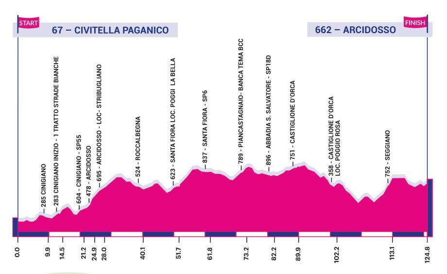 Polla Giro d'Italia Internazionale Femminile - Valida 18/27 Polla Anual de LRDE 149909-920x564