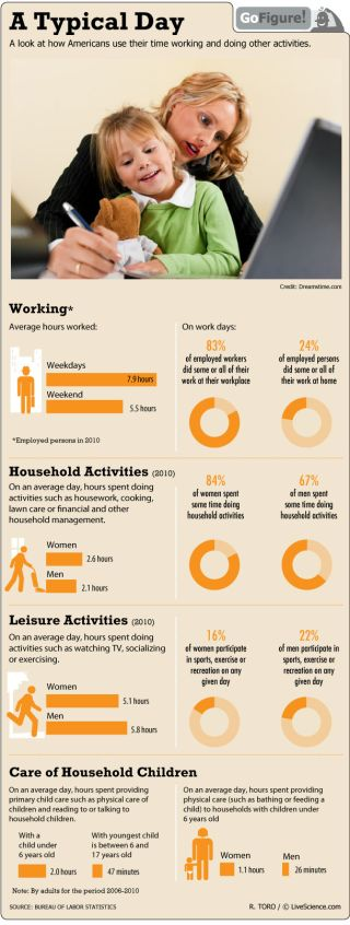 GoFigure today looks at how people spend their time working, playing and living.