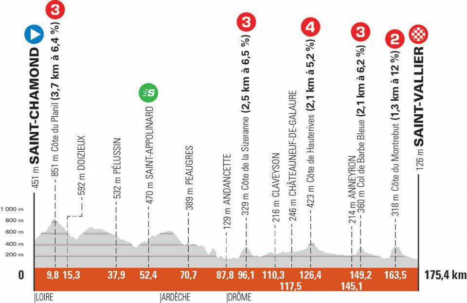 The profile of stage 5 of the 2021 Criterium du Dauphine