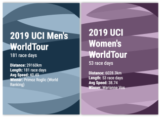 2019 UCI Men's WorldTour: 181 race days, 29160km, 40.49kph avg speed Primoz Roglic Ranking #1. UCI Women's WorldTour: 53 race days, 6028km, 38.74kph avg, Marianne Vos winner