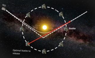 "Diagram of a proposed network of solar-sailing ""statite"" craft, which would look for interstellar objects zooming through the solar system and potentially allow up-close study of such visitors."