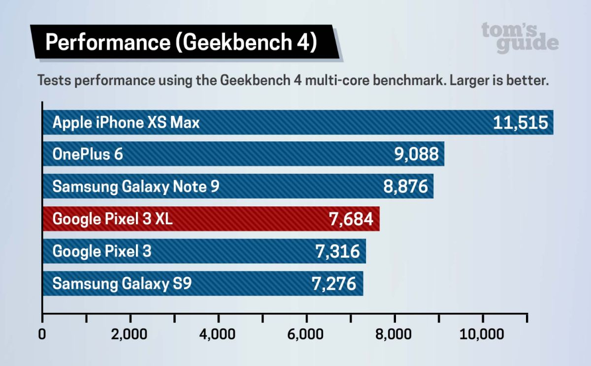 Pixel 3 Benchmarks: How Fast Is It?   Tom's Guide