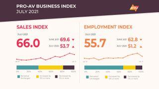 Results of AVIXA's July 2021 Pro AV Business Index
