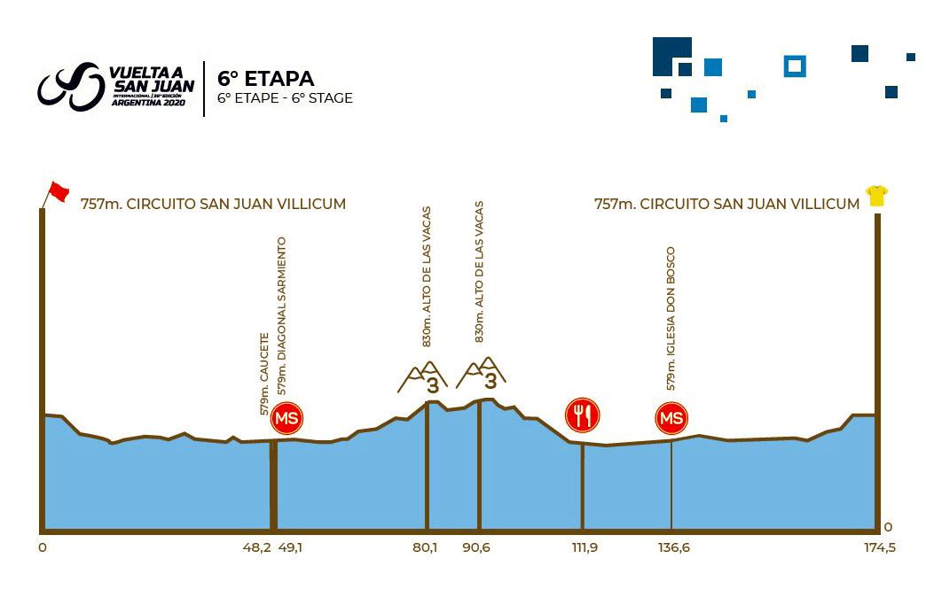 Vuelta a San Juan Stage 6 Map
