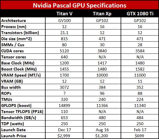 Nvidia releases Volta-based Titan V for PC | PC Gamer