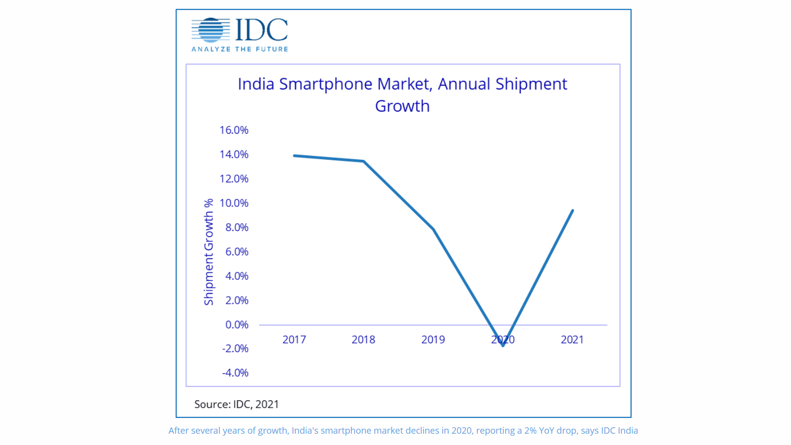 An infographic on India's mobile shipments in 2020