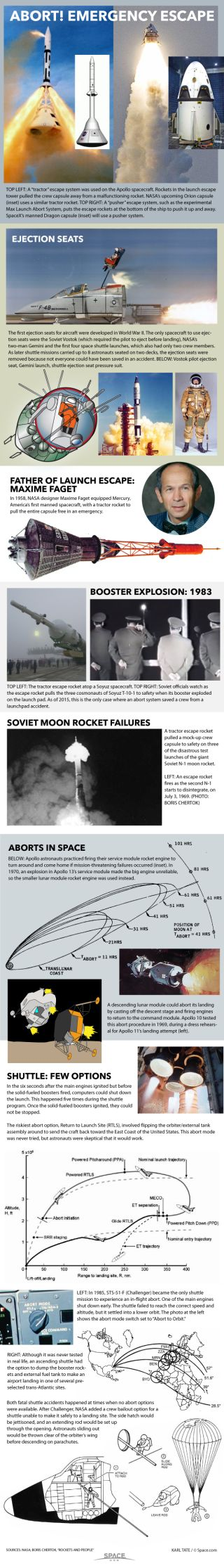 Chart explains some of the methods for aborting space missions.