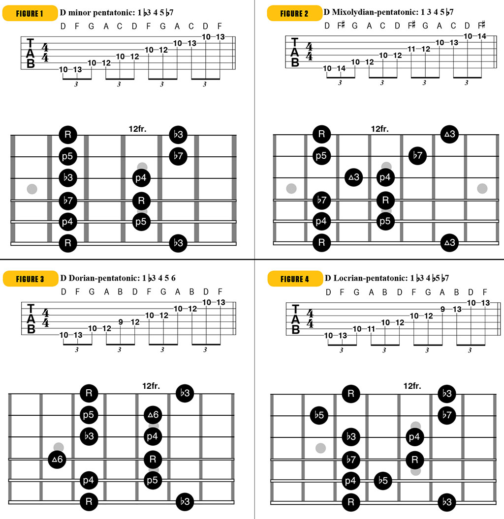 Mutant Blues! How to Modify the Minor Pentatonic Scale to Create Something New, Exotic and Twisted | Guitarworld