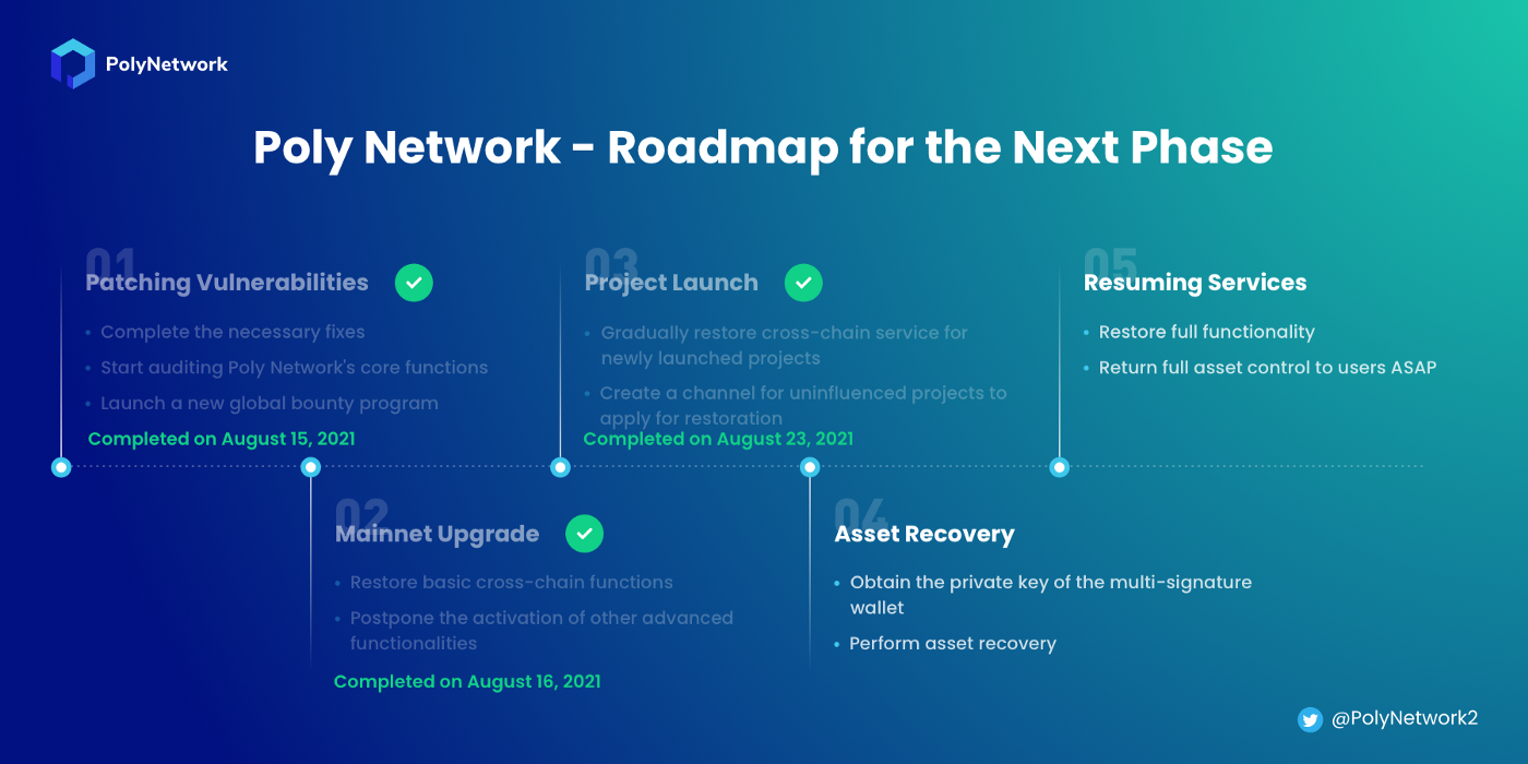 Poly Network recovery roadmap