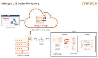 Utelogy has added USB device monitoring to enhance employee productivity.