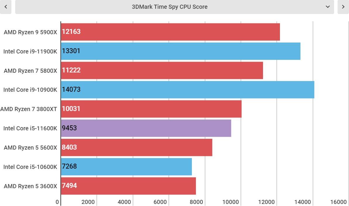 Intel Core i5-11600K perofrmance
