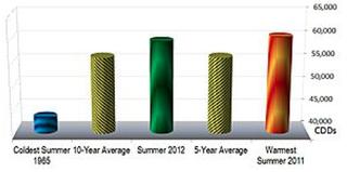 summer 2012 total cdds