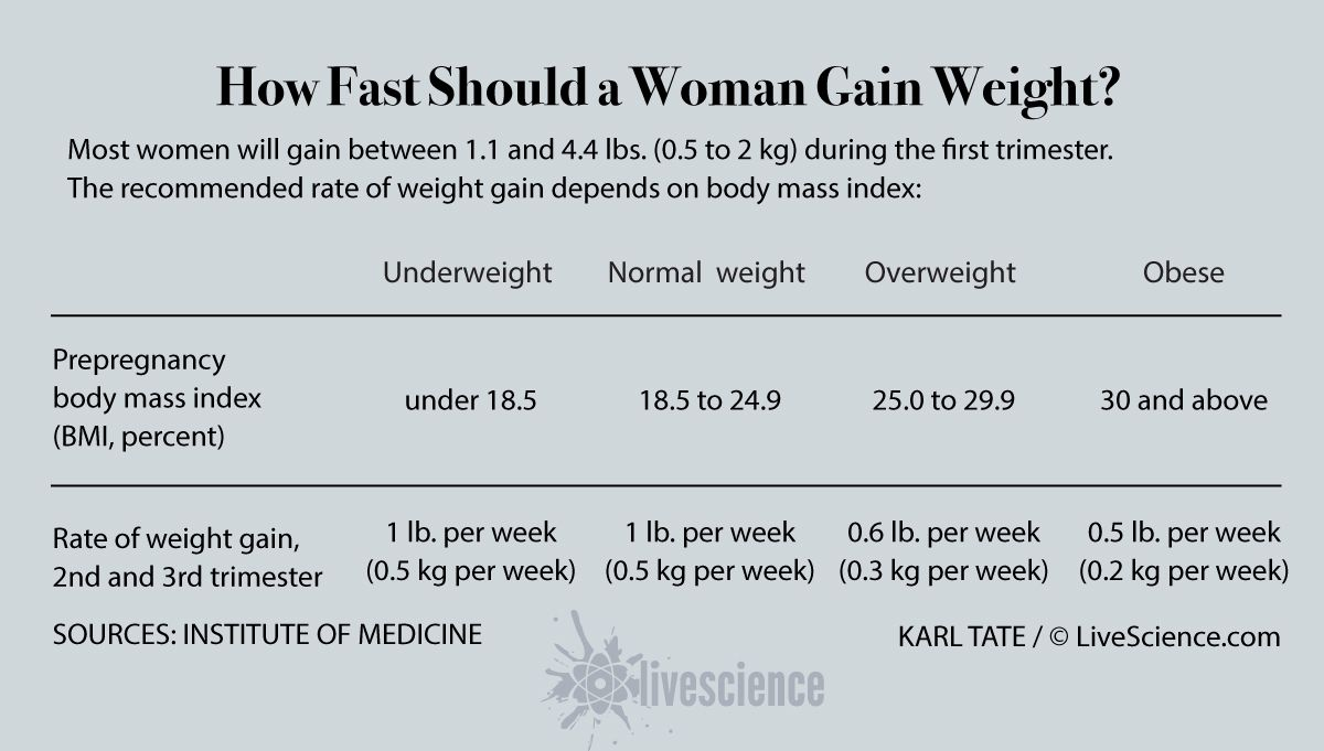 how to lose weight while pregnant overweight