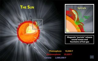 Sound Waves Found to Travel Along Sun's Magnetic Field