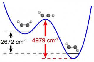 Transition State During Chemical Reaction