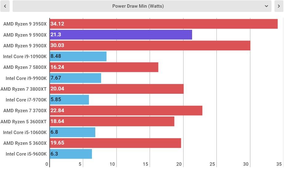 AMD Ryzen 9 5900X Performance