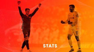 Best goalkeepers in the Premier League