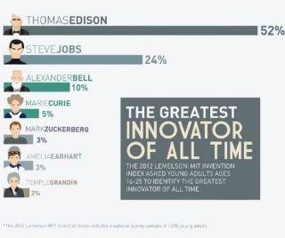 Innovatot Poll