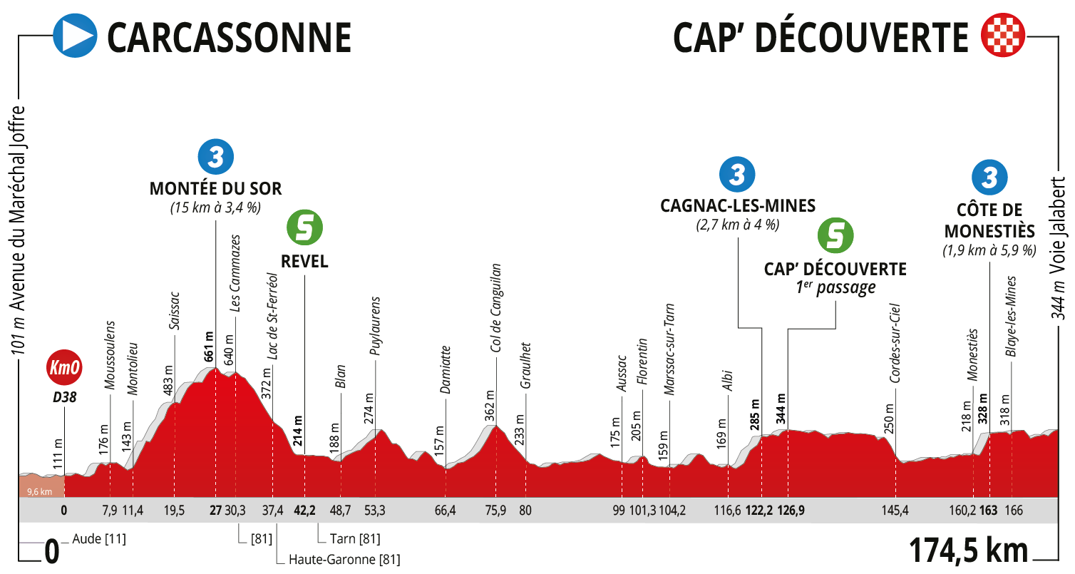 La Route d'Occitanie 2020 stage 2