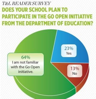T&L READER SURVEY DOES YOUR SCHOOL PLAN TO PARTICIPATE IN THE GO OPEN INITIATIVE FROM THE DEPARTMENT OF EDUCATION?
