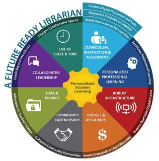 Future Ready Librarians Announce Micro-Credential Pilot for Librarians