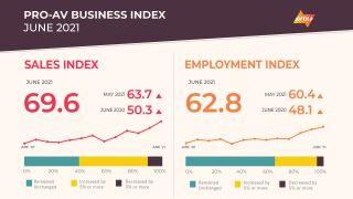 AVIXA's June 2021 Pro AV Business Index