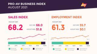 AVIXA Pro AV Business Index for August 2021
