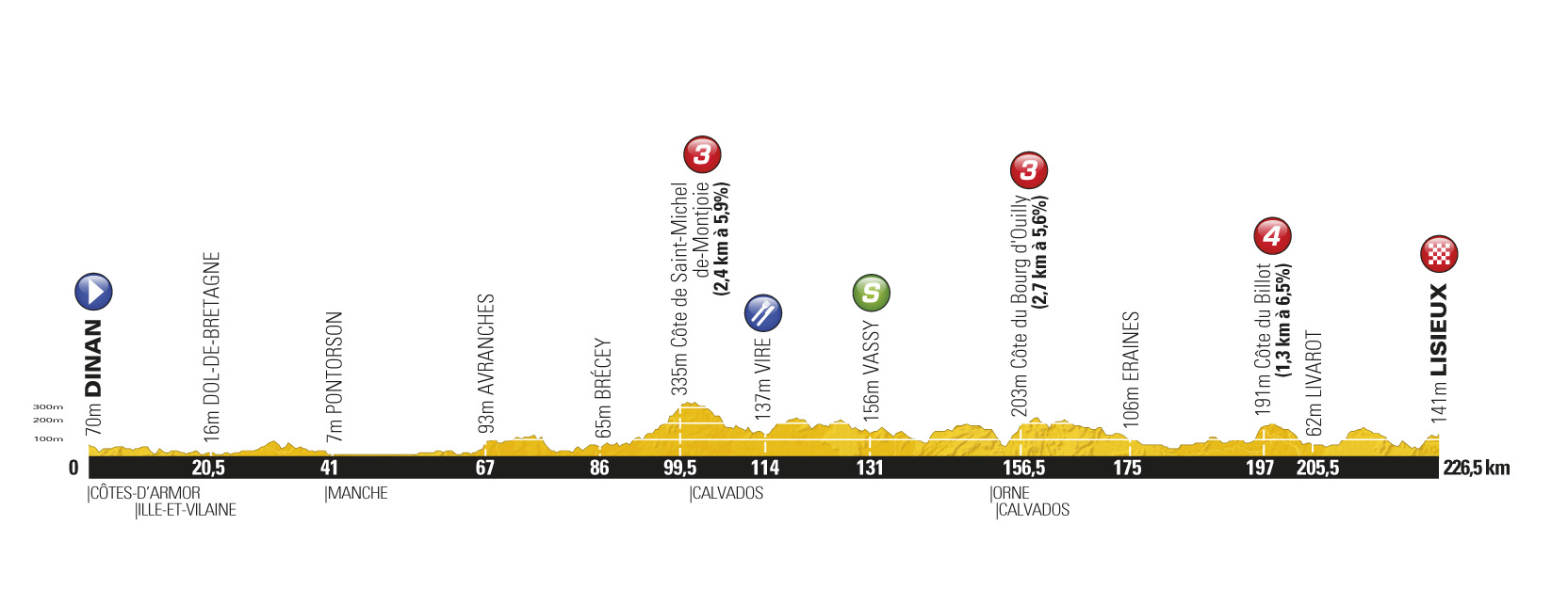 Stage 6 profile, Tour de France 2011